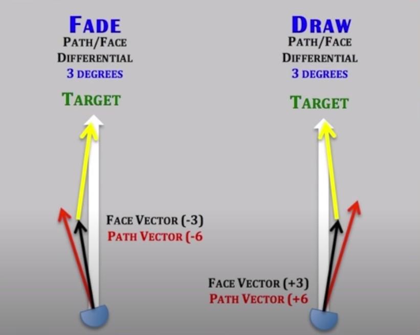 Golf Fade vs Draw