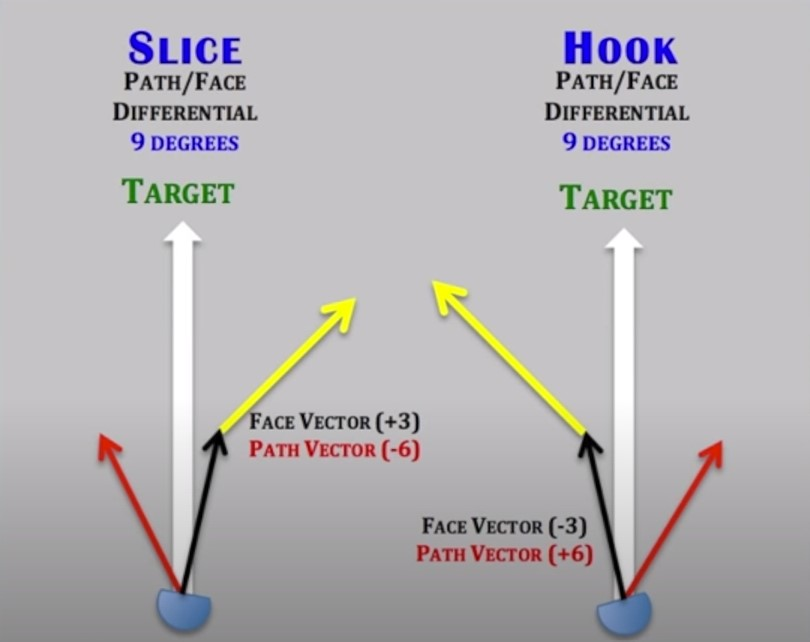 Golf Slice vs Hook